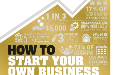 How to Start Your Own Business The Facts Visually Explained